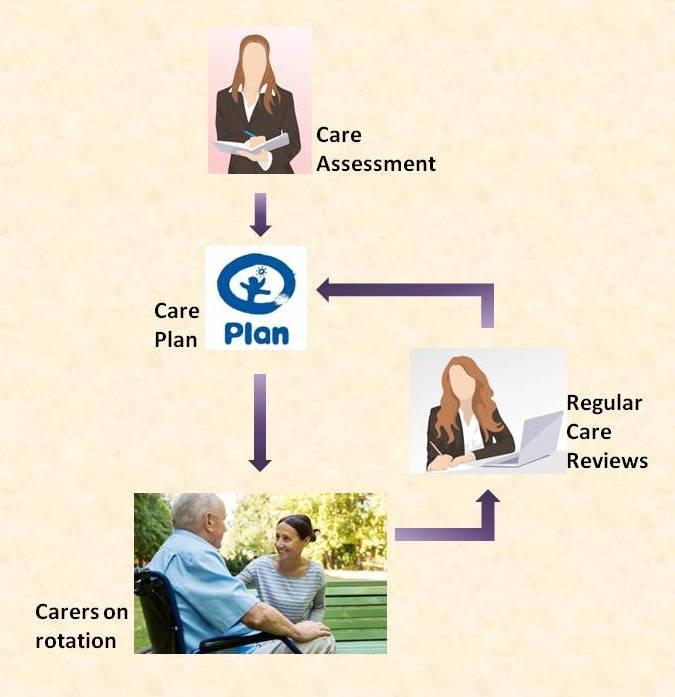 care process, Qualitas Vitae Care, UK homecare, care assessment, care review, care plan, choosing a care agency